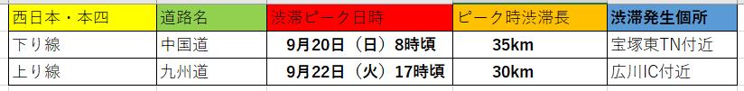 渋滞状況西日本、本四